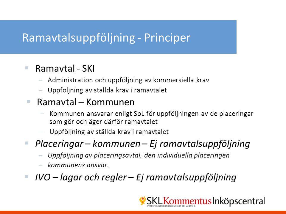Ramavtalsuppföljning - Principer