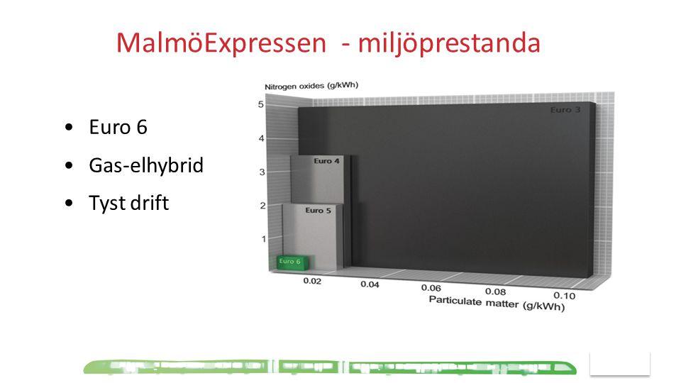 MalmöExpressen - miljöprestanda