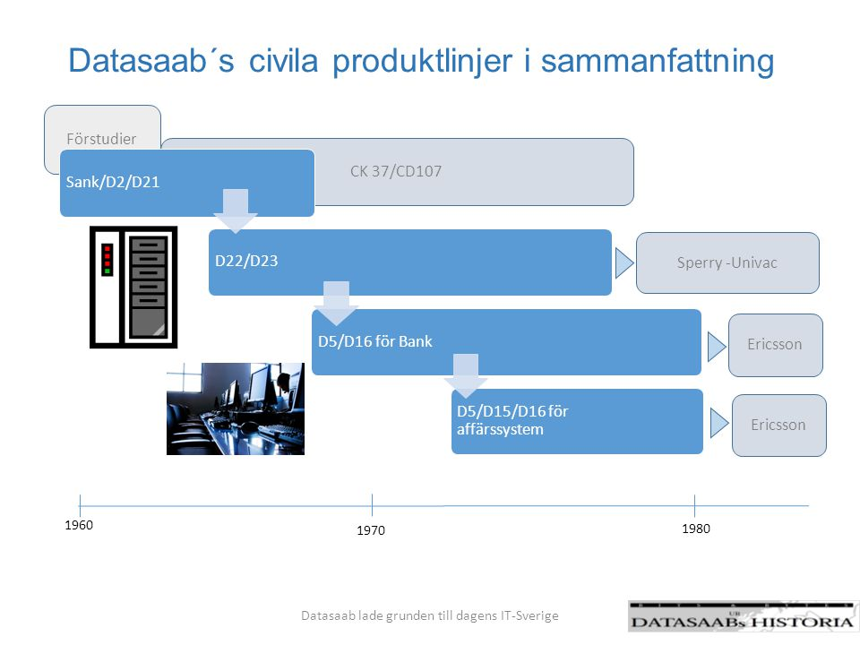 Datasaab´s civila produktlinjer i sammanfattning