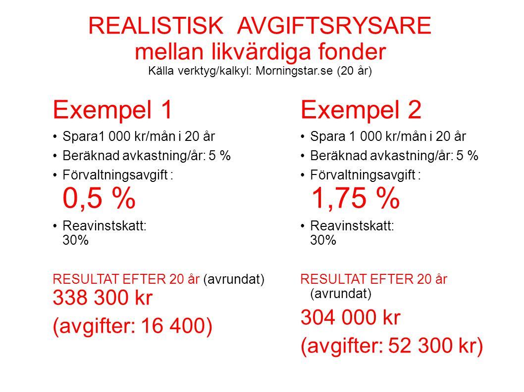 REALISTISK AVGIFTSRYSARE mellan likvärdiga fonder Källa verktyg/kalkyl: Morningstar.se (20 år)
