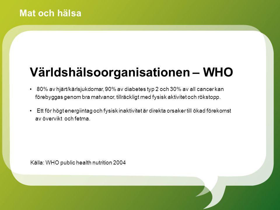 Världshälsoorganisationen – WHO