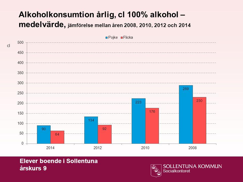 Alkoholkonsumtion årlig, cl 100% alkohol – medelvärde, jämförelse mellan åren 2008, 2010, 2012 och 2014