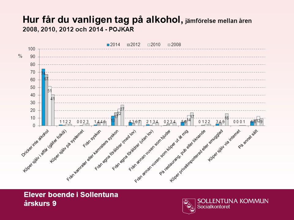 Hur får du vanligen tag på alkohol, jämförelse mellan åren 2008, 2010, 2012 och 2014 - POJKAR