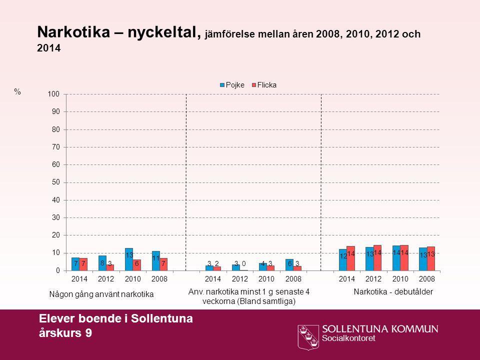 Narkotika – nyckeltal, jämförelse mellan åren 2008, 2010, 2012 och 2014