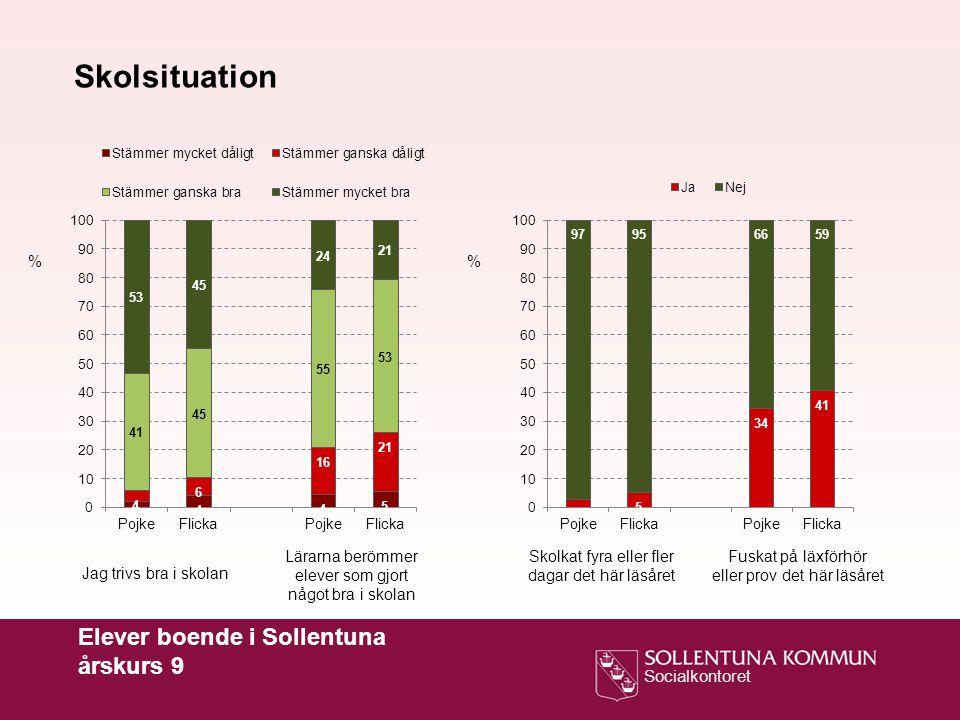 Skolsituation Elever boende i Sollentuna årskurs 9 % %