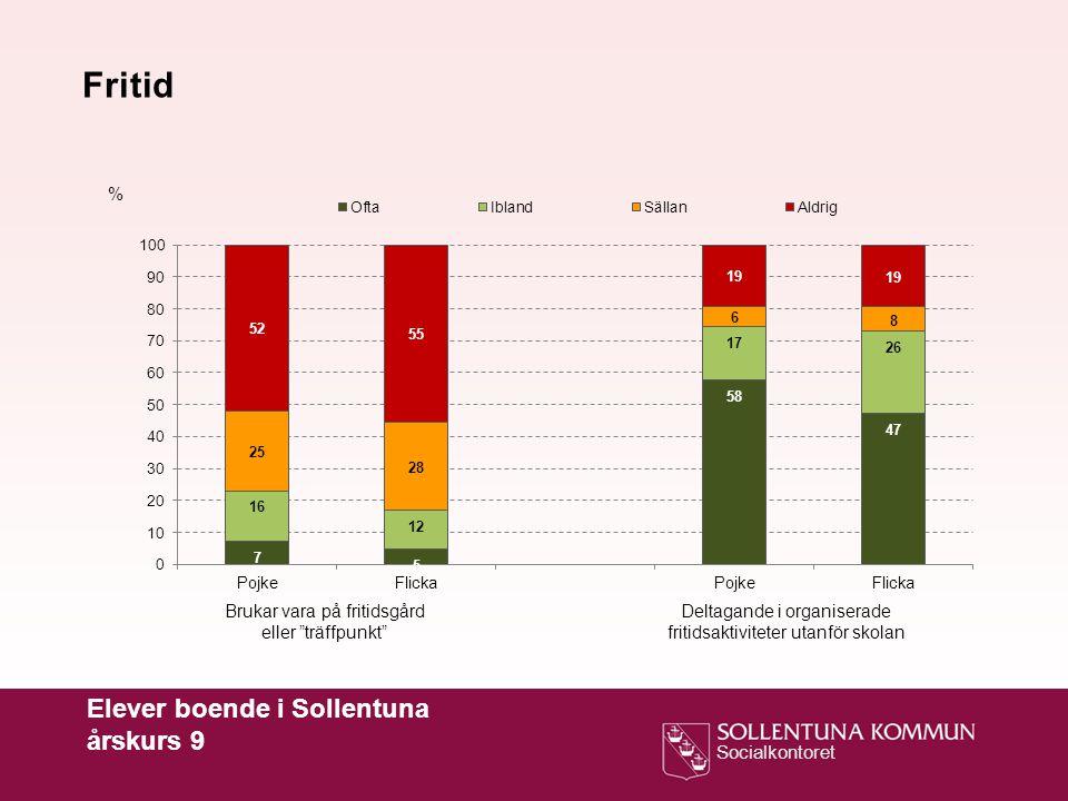 Fritid Elever boende i Sollentuna årskurs 9 %