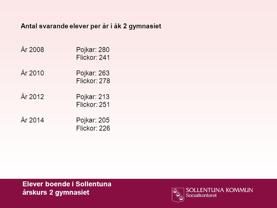 Elever boende i Sollentuna årskurs 2 gymnasiet