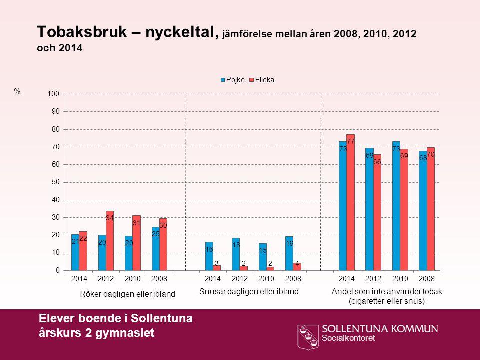 Tobaksbruk – nyckeltal, jämförelse mellan åren 2008, 2010, 2012 och 2014