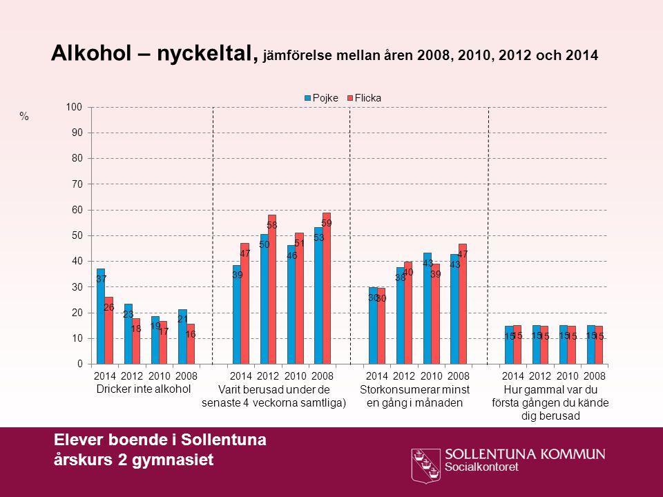 Alkohol – nyckeltal, jämförelse mellan åren 2008, 2010, 2012 och 2014