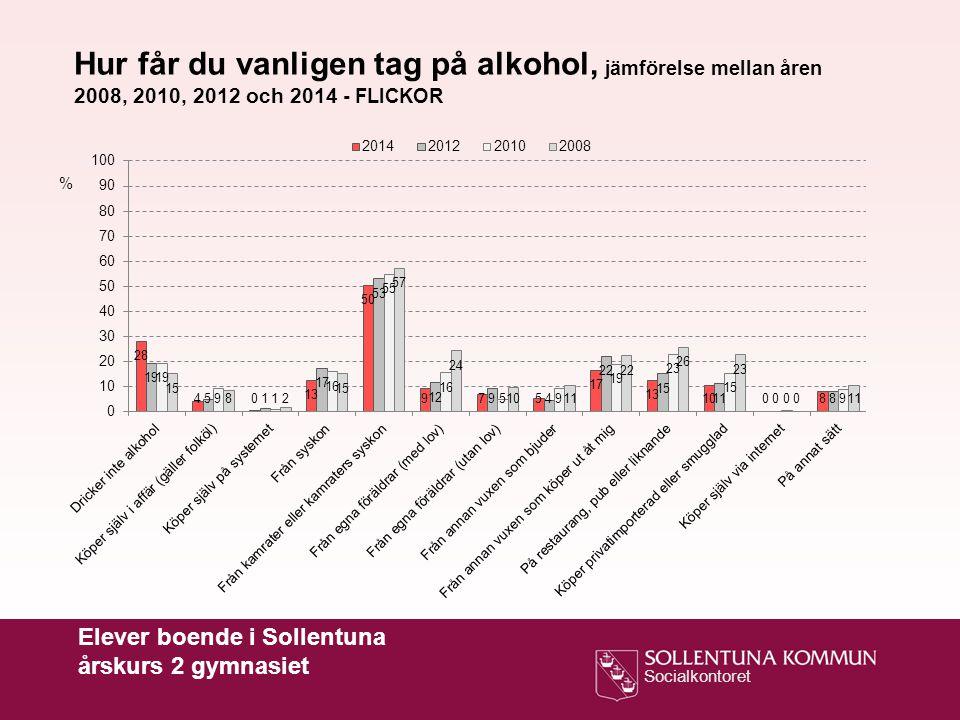 Hur får du vanligen tag på alkohol, jämförelse mellan åren 2008, 2010, 2012 och 2014 - FLICKOR