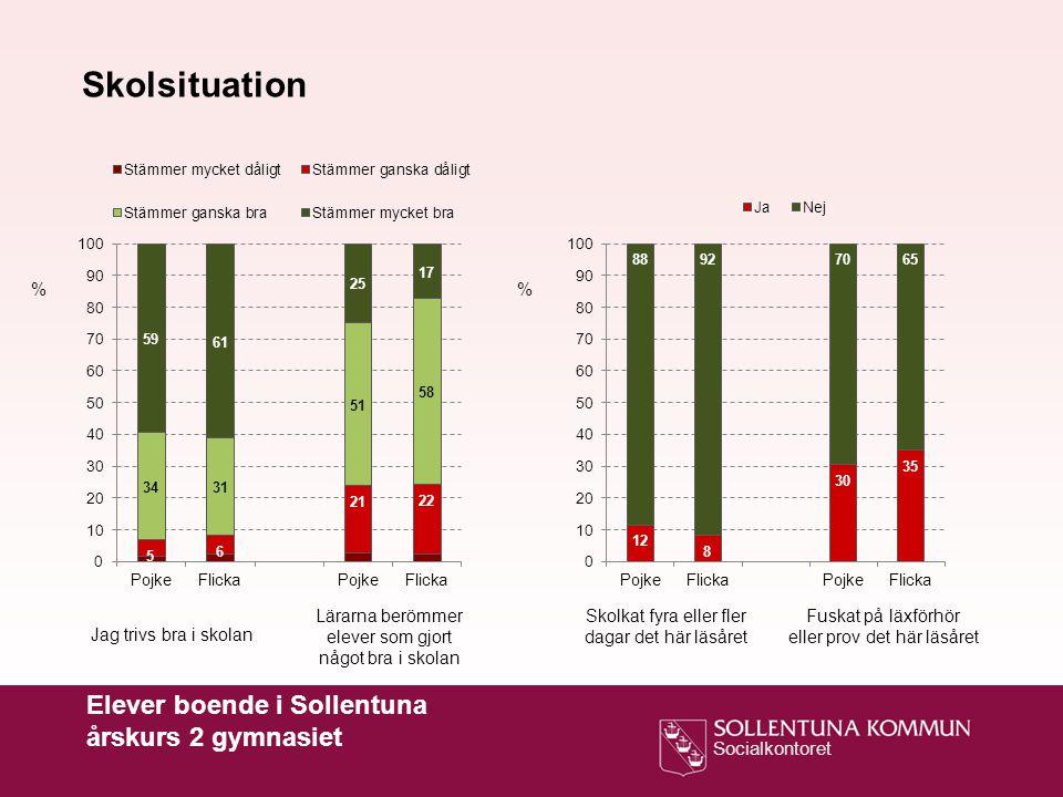 Skolsituation Elever boende i Sollentuna årskurs 2 gymnasiet % %