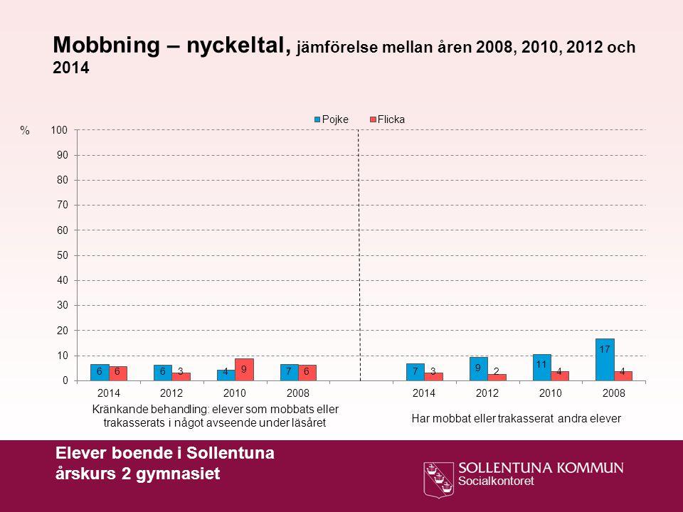 Mobbning – nyckeltal, jämförelse mellan åren 2008, 2010, 2012 och 2014