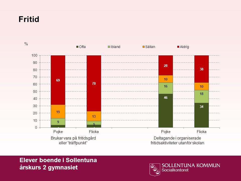 Fritid Elever boende i Sollentuna årskurs 2 gymnasiet %