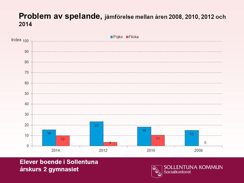 Problem av spelande, jämförelse mellan åren 2008, 2010, 2012 och 2014
