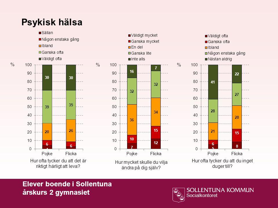 Psykisk hälsa Elever boende i Sollentuna årskurs 2 gymnasiet % % %