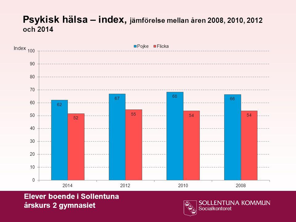Psykisk hälsa – index, jämförelse mellan åren 2008, 2010, 2012 och 2014