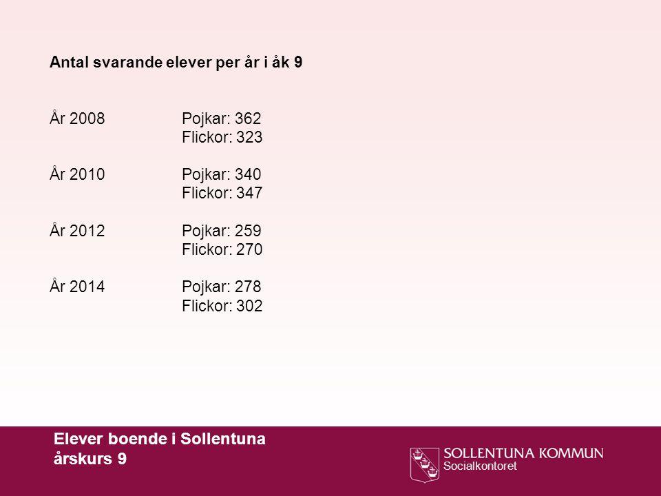Elever boende i Sollentuna årskurs 9