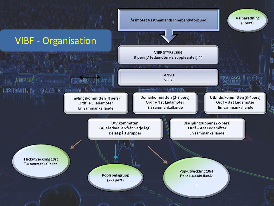 VIBF - Organisation Årsmötet Västmanlands Innebandyförbund