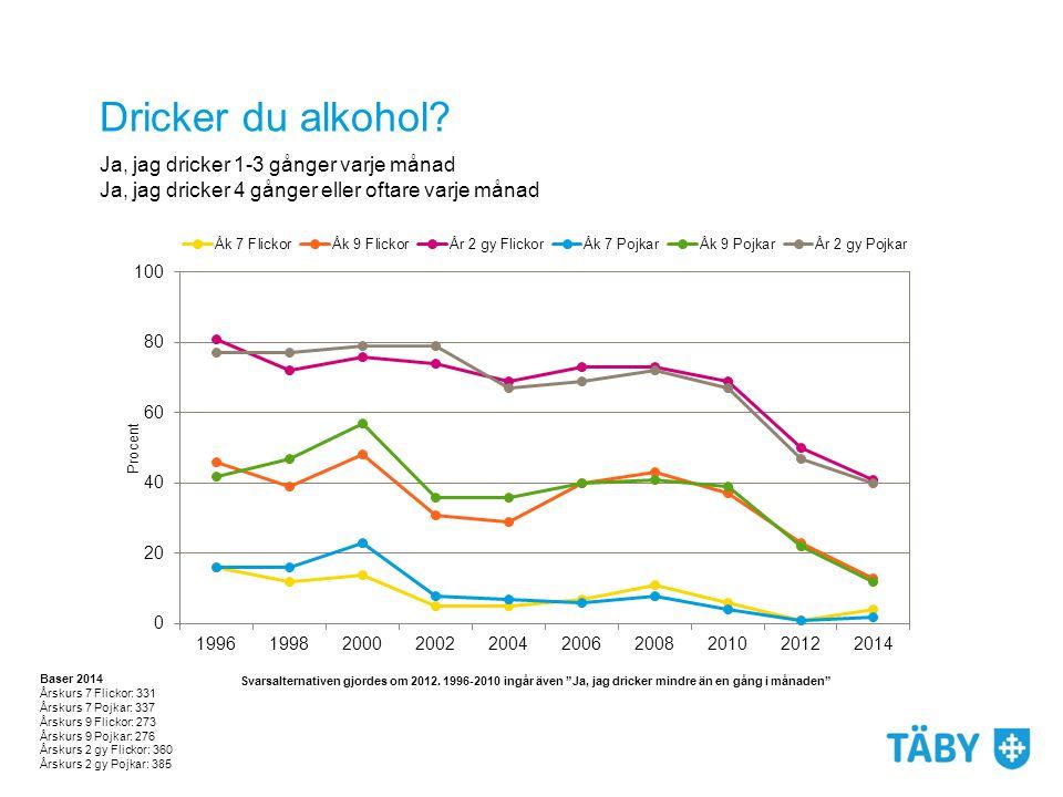 Dricker du alkohol Ja, jag dricker 1-3 gånger varje månad