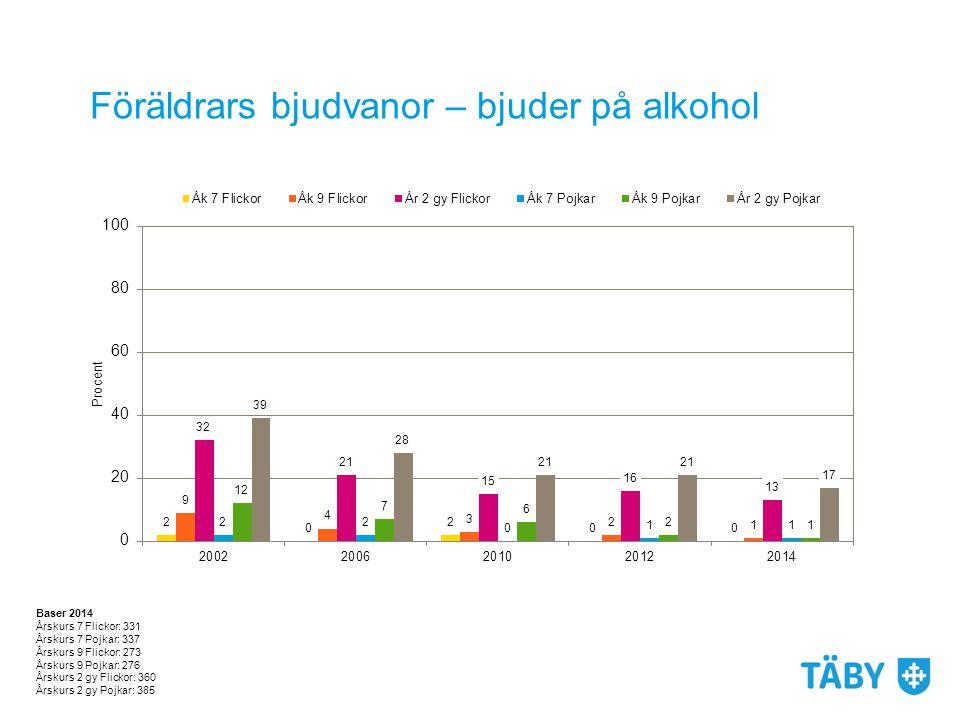 Föräldrars bjudvanor – bjuder på alkohol