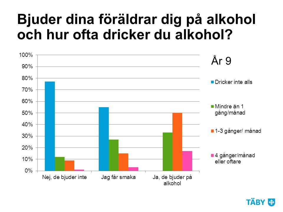 Bjuder dina föräldrar dig på alkohol och hur ofta dricker du alkohol