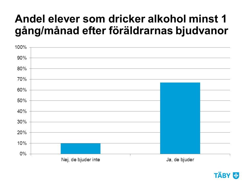Andel elever som dricker alkohol minst 1 gång/månad efter föräldrarnas bjudvanor
