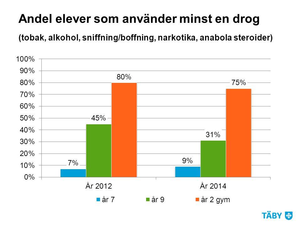 Andel elever som använder minst en drog (tobak, alkohol, sniffning/boffning, narkotika, anabola steroider)