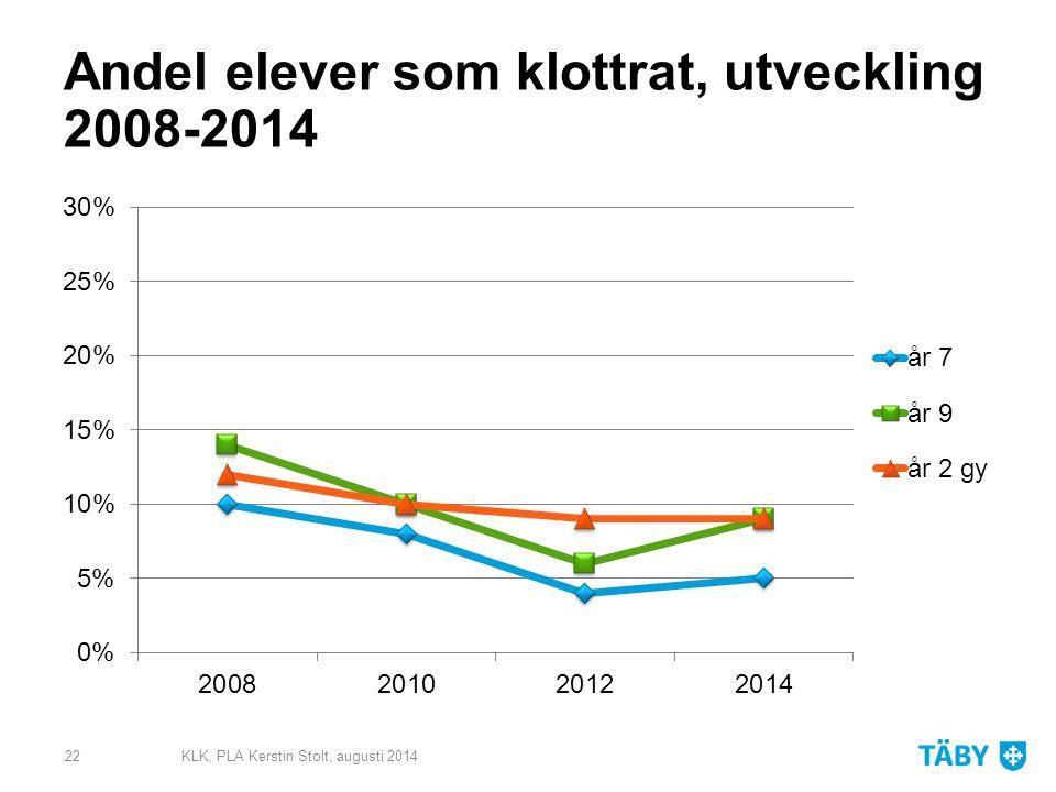 Andel elever som klottrat, utveckling 2008-2014