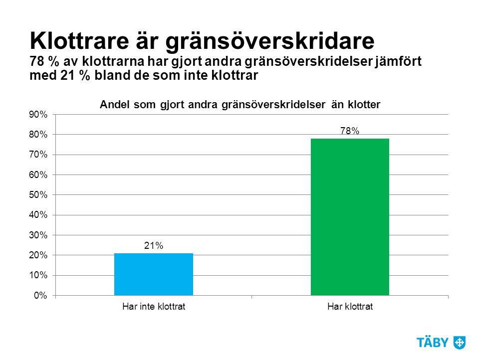 Klottrare är gränsöverskridare 78 % av klottrarna har gjort andra gränsöverskridelser jämfört med 21 % bland de som inte klottrar