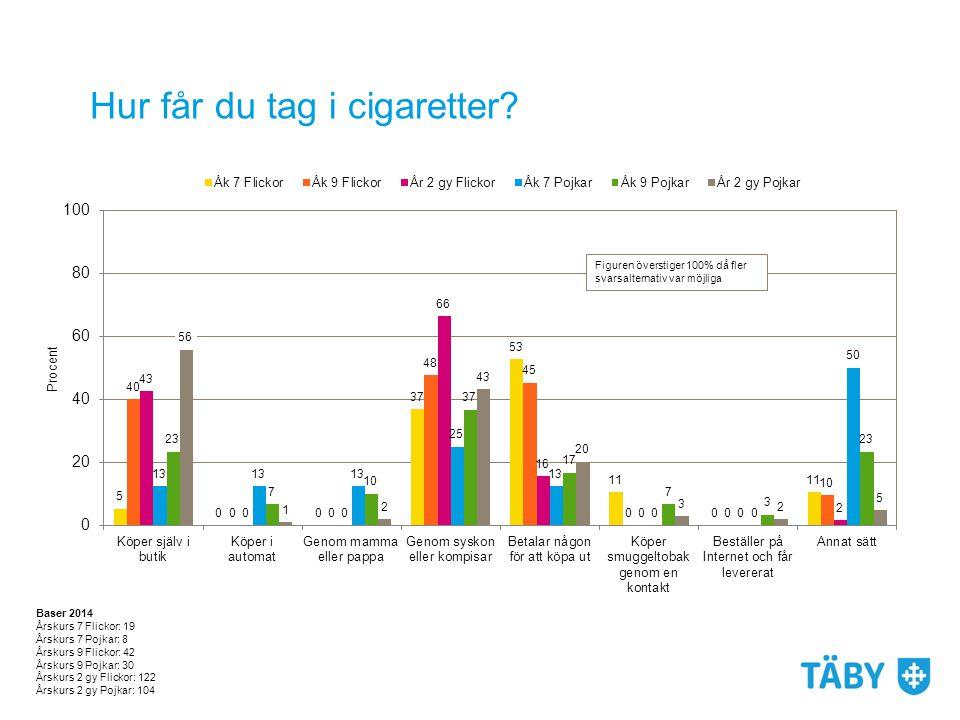 Hur får du tag i cigaretter