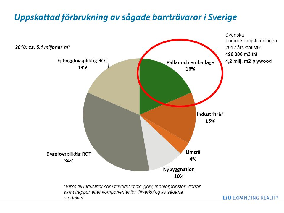 Uppskattad förbrukning av sågade barrträvaror i Sverige