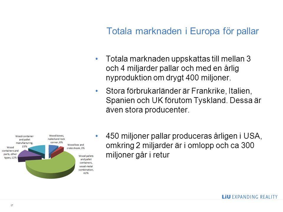 Totala marknaden i Europa för pallar