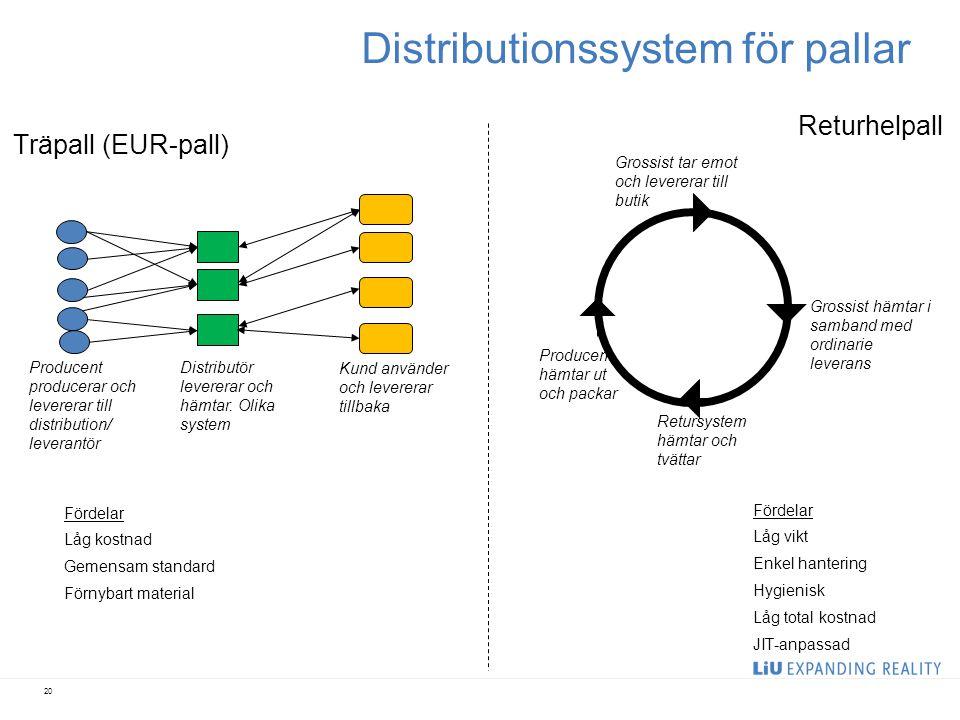 Distributionssystem för pallar
