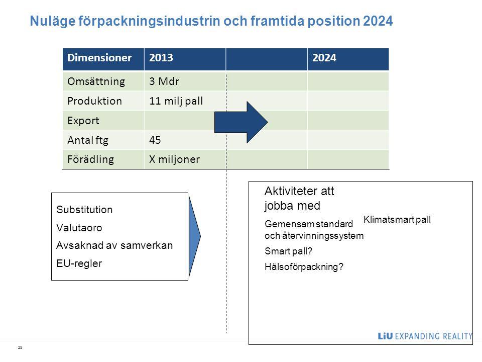 Nuläge förpackningsindustrin och framtida position 2024