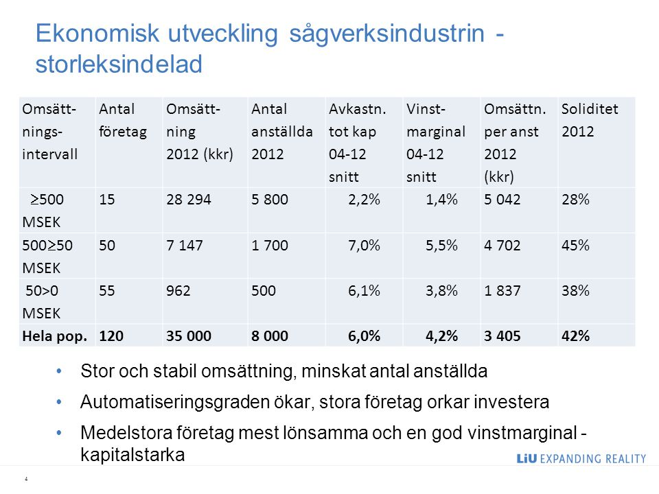 Ekonomisk utveckling sågverksindustrin - storleksindelad