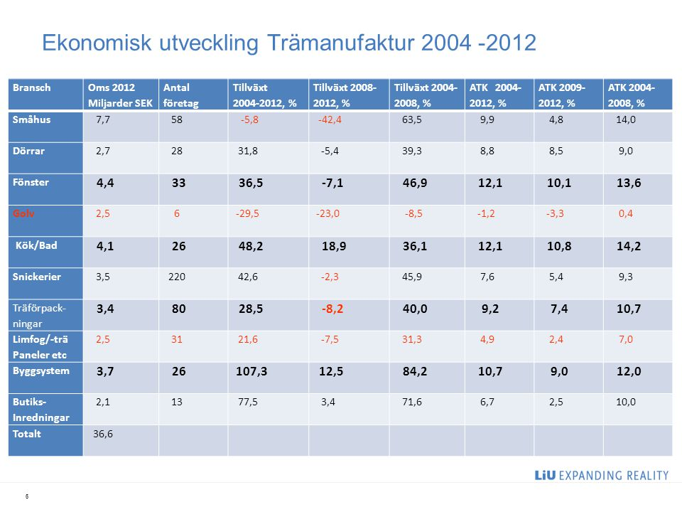 Ekonomisk utveckling Trämanufaktur 2004 -2012