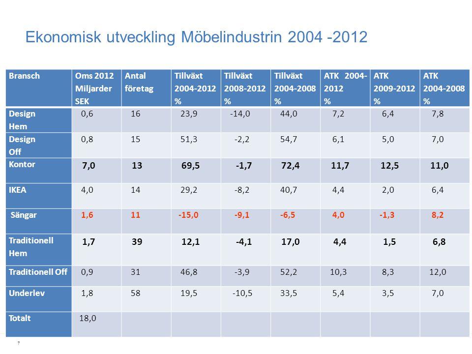 Ekonomisk utveckling Möbelindustrin 2004 -2012