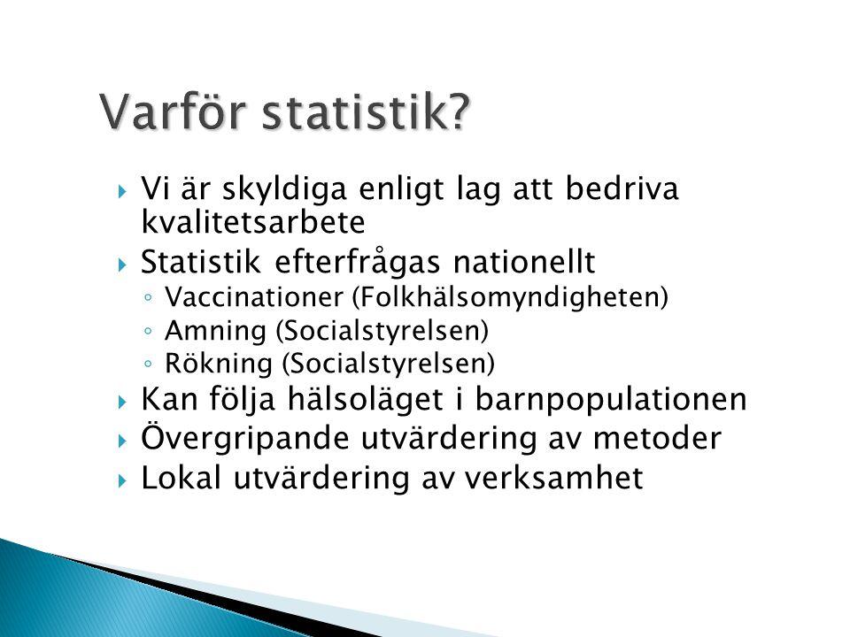 Varför statistik Vi är skyldiga enligt lag att bedriva kvalitetsarbete. Statistik efterfrågas nationellt.