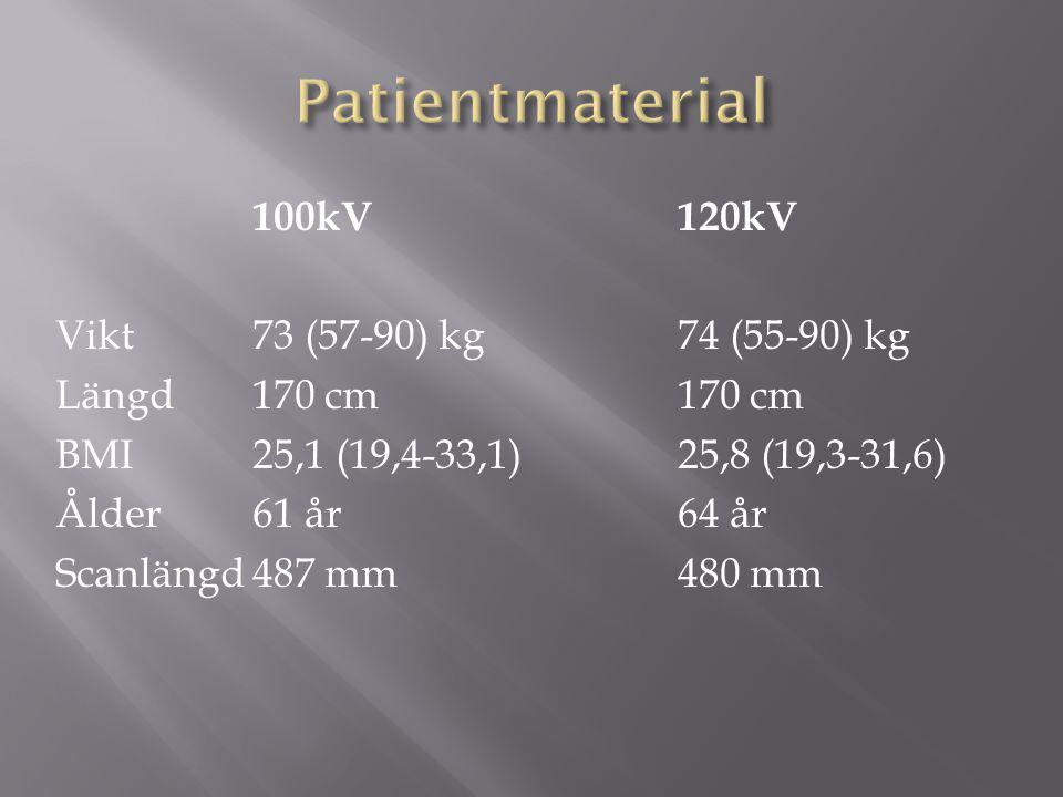 Patientmaterial