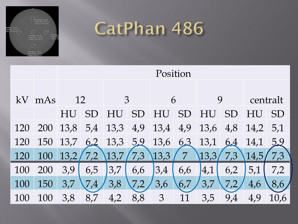 CatPhan 486 Position kV mAs 12 3 6 9 centralt HU SD 120 200 13,8 5,4