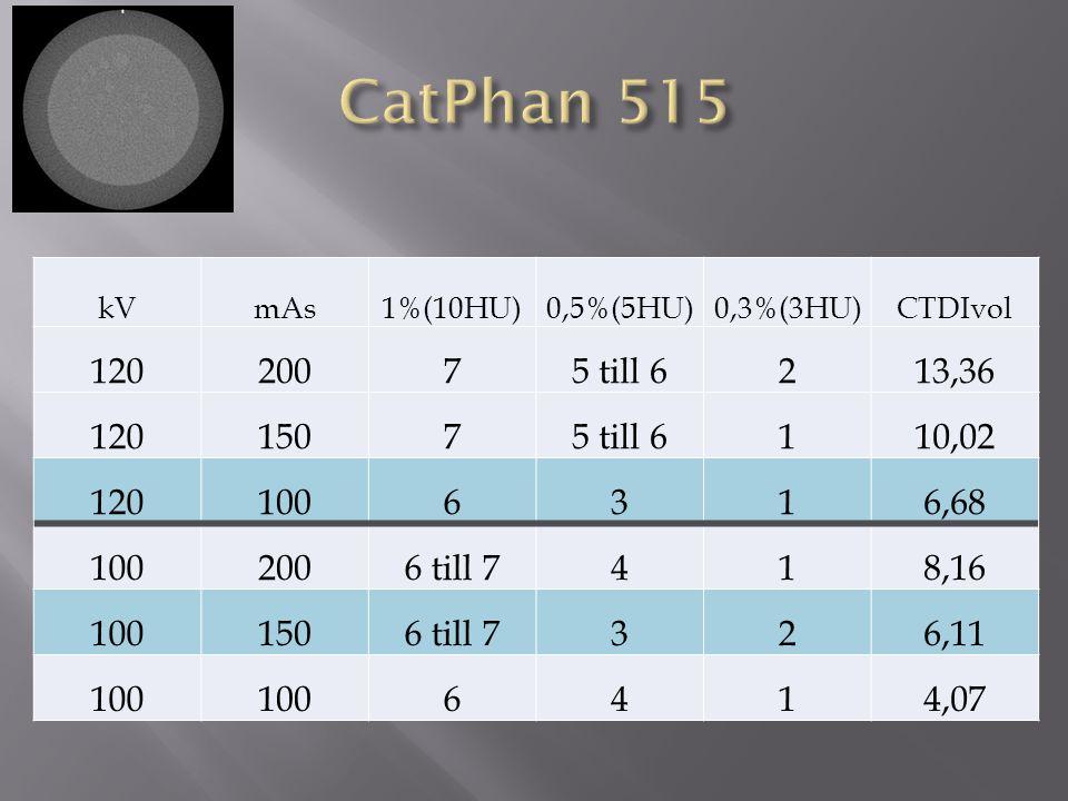 CatPhan 515 kV. mAs. 1%(10HU) 0,5%(5HU) 0,3%(3HU) CTDIvol. 120. 200. 7. 5 till 6. 2. 13,36.