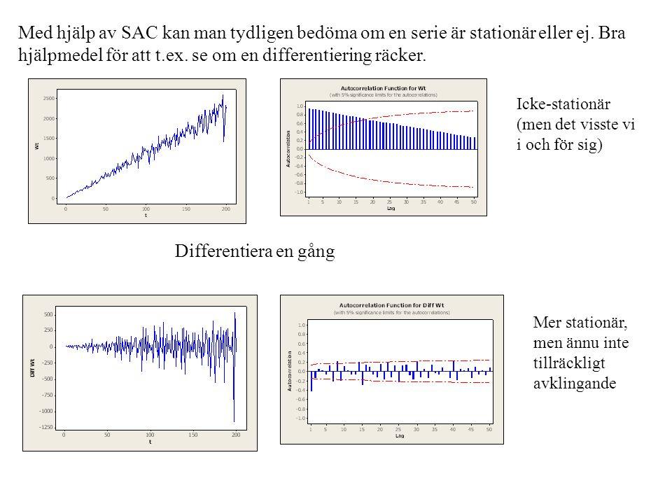Med hjälp av SAC kan man tydligen bedöma om en serie är stationär eller ej. Bra hjälpmedel för att t.ex. se om en differentiering räcker.