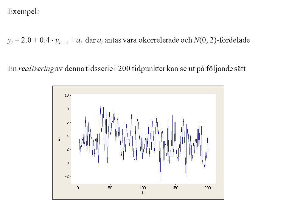 Exempel: yt = 2.0 + 0.4  yt – 1 + at där at antas vara okorrelerade och N(0, 2)-fördelade.