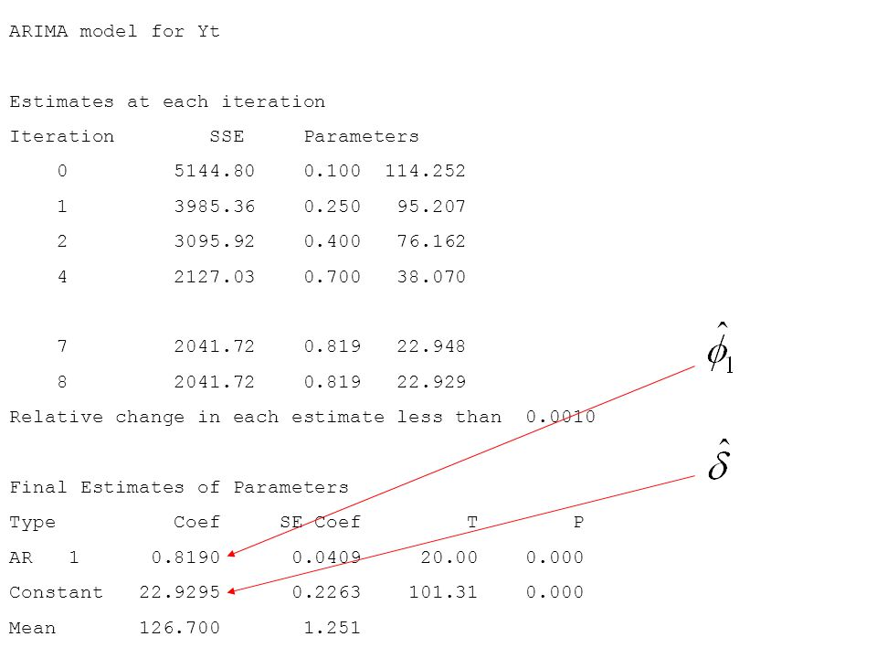 ARIMA model for Yt Estimates at each iteration. Iteration SSE Parameters. 0 5144.80 0.100 114.252.
