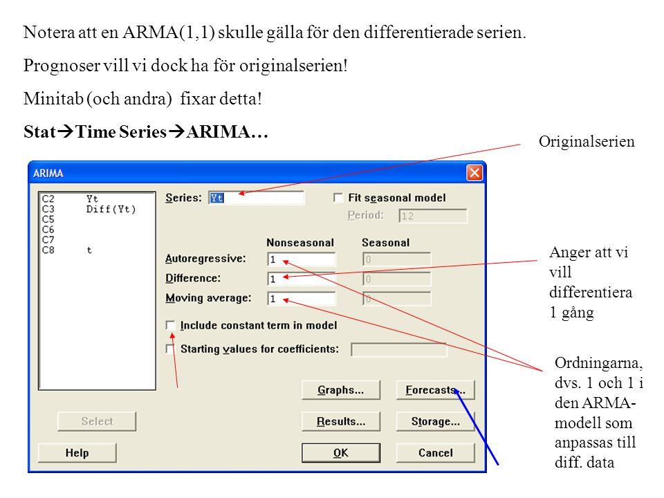 Notera att en ARMA(1,1) skulle gälla för den differentierade serien.