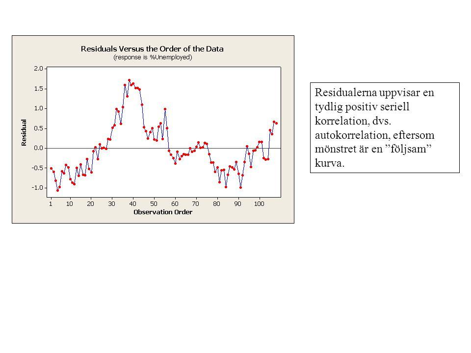 Residualerna uppvisar en tydlig positiv seriell korrelation, dvs