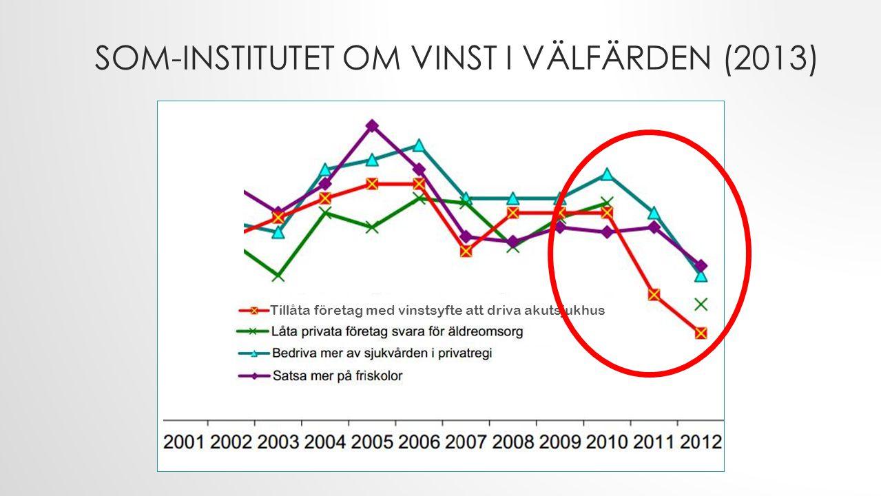 SOM-institutet om vinst i välfärden (2013)