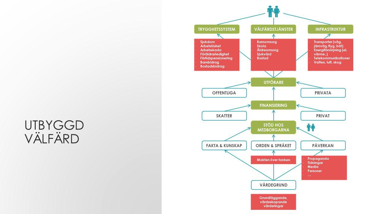 Utbyggd välfärd Till slut har vi ett mer eller mindre utbyggt välfärdssystem