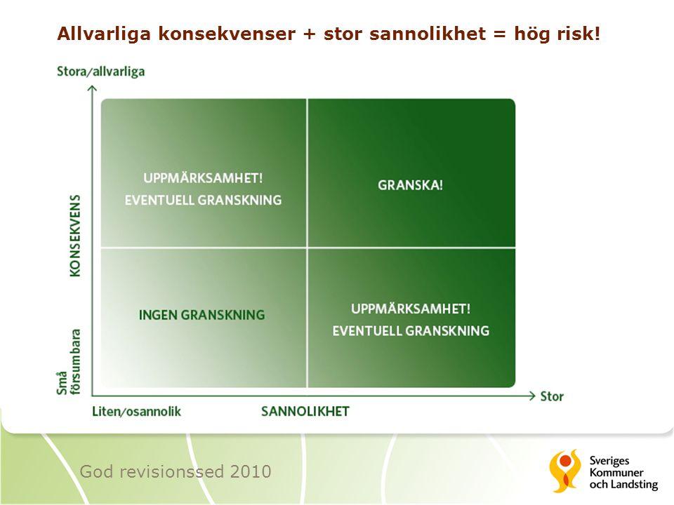 Allvarliga konsekvenser + stor sannolikhet = hög risk!