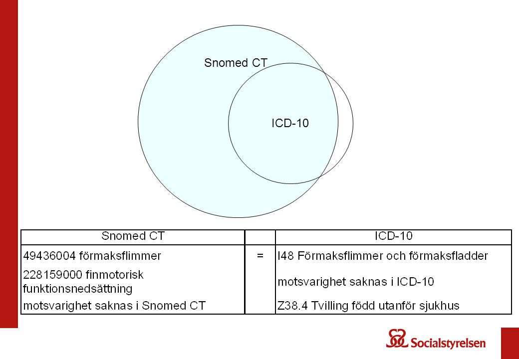 Snomed CT ICD-10